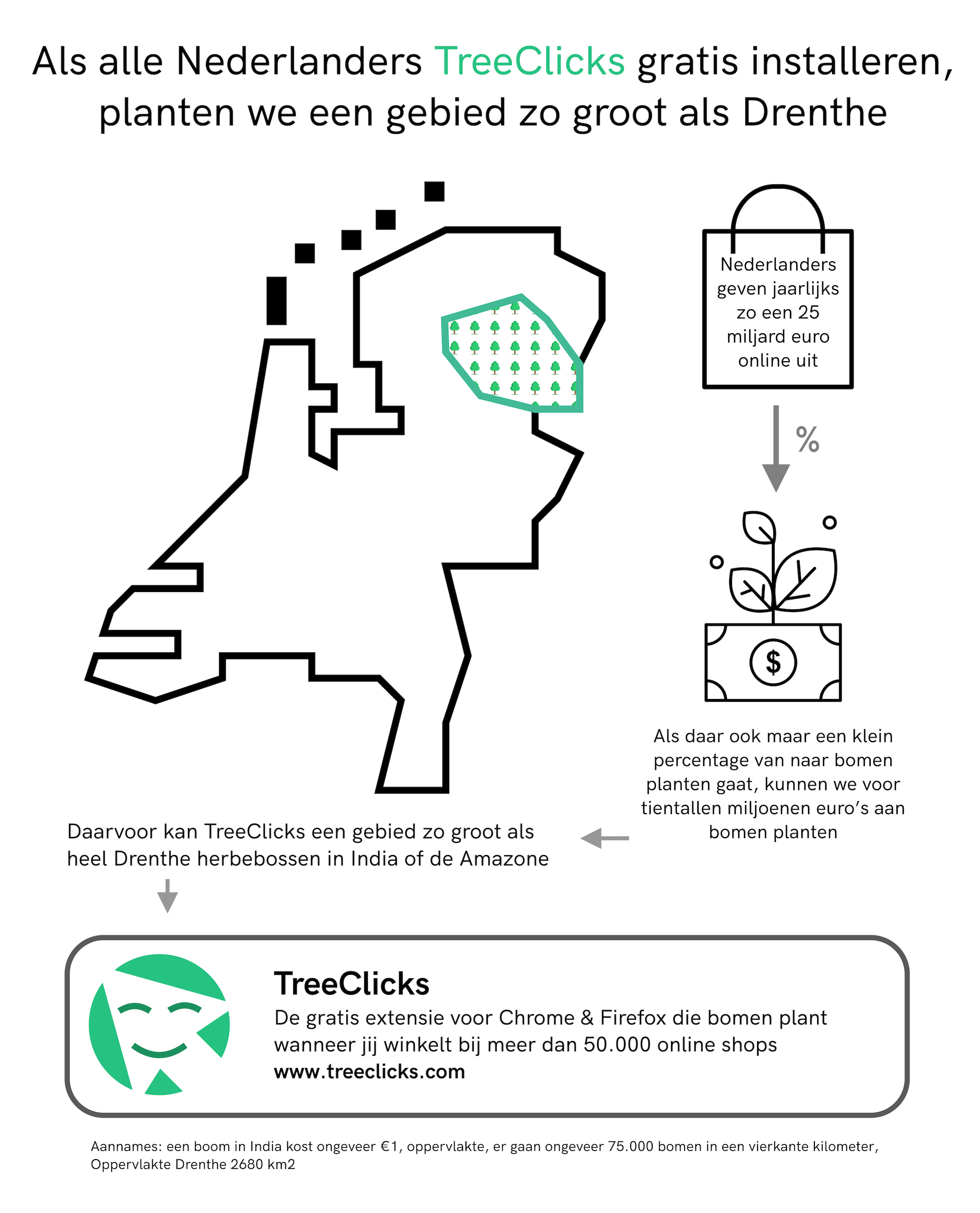 Statistieken en feiten met betrekking tot TreeClicks - Als alle Nederlanders TreeClicks installeren kunnen we een gebied planten zo groot als Drenthe