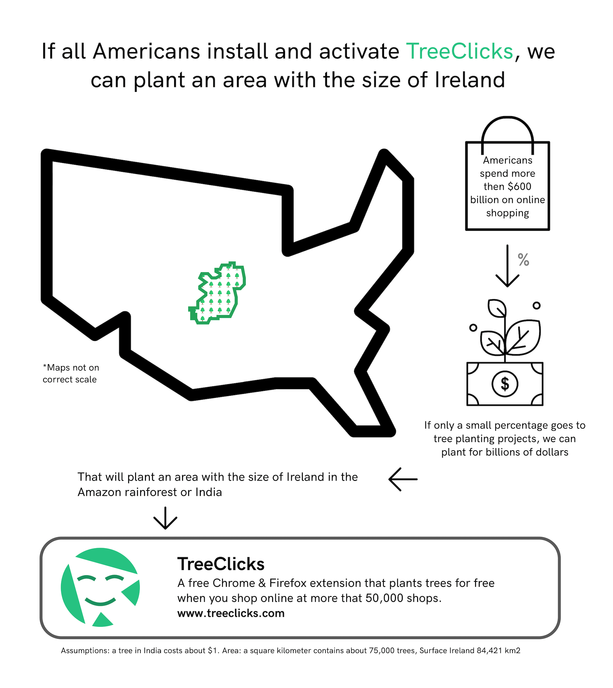 Infographic: if all Americans install and activate TreeClicks we could plant an area with the size of Ireland in the Amazon or India